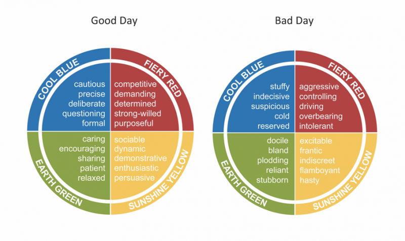 Good day / bad day