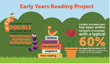 Early Years reading project