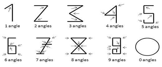 Numbers as angles