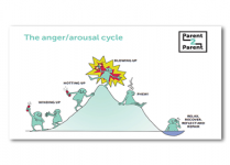 Parent2Parent - anger arousal cycle poster multipack